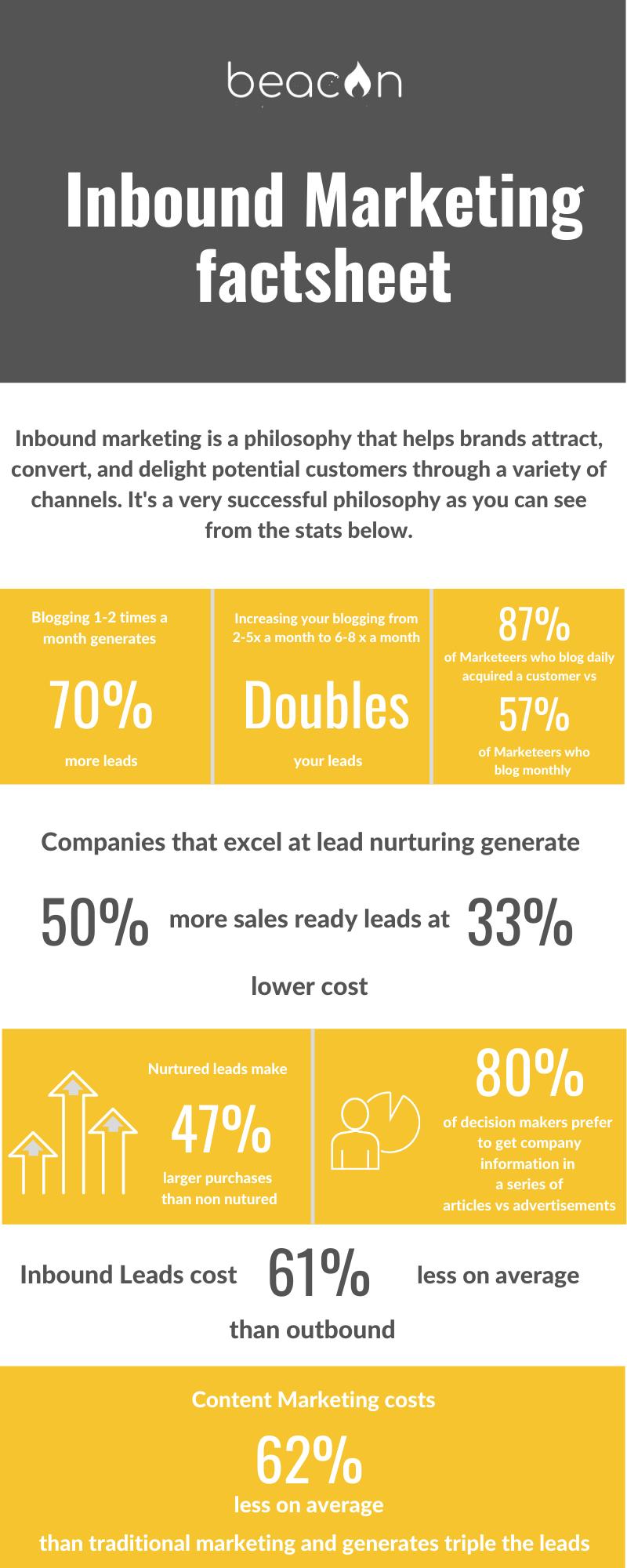 Our Inbound Marketing Factsheet
